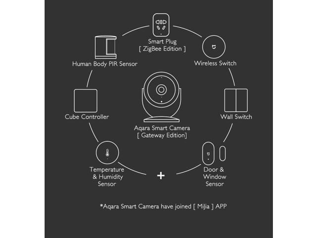 Original Xiaomi Mijia Aqara Smart IP Camera Smart Linkage Alarm 180 Degree 1080P HD Home Security Camera