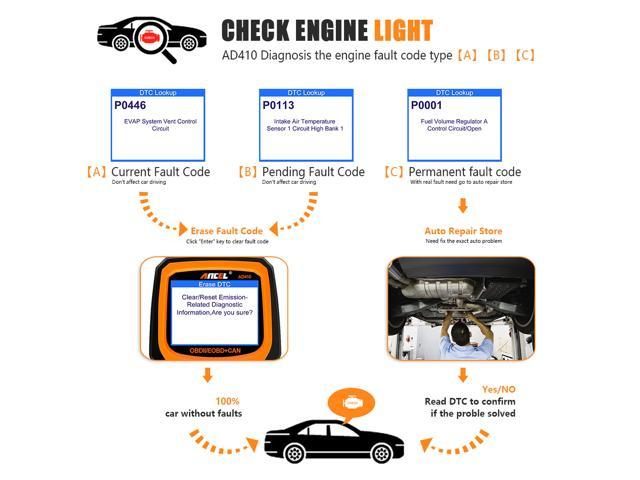 Ancel AD410 Original OBD2 Scanner OBD 2 EOBD ODB2 Engine Fault Code Reader Tool Car Diagnostic Tool Auto Automotive Scanner