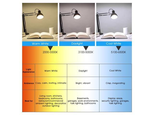 SANSI 22W (250-200W Equivalent) LED Light Bulbs, A21, Omni-directional, Ceramic Body, 3000 lumens, 3000K Warm white, CRI 80+, E26 Medium Screw Base, General Lighting, Pack of 2