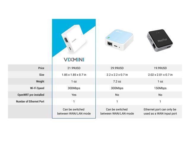 VIXMINI, Nano Travel Router, OpenWrt Pre-Installed, Repeater Bridge, AP, Extender, 300Mbps, One Ethernet Port