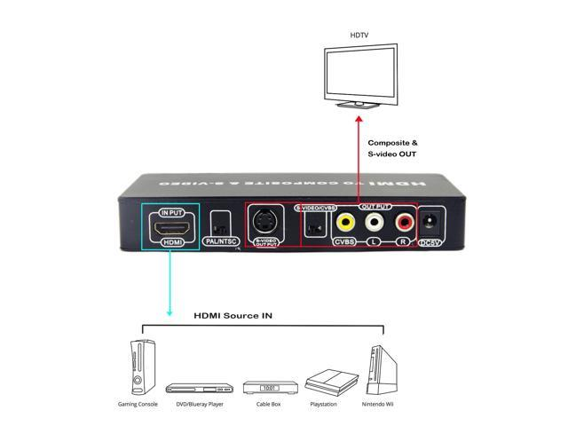 Alima Universal HDMI to Composite/S-Video PAL/NTSC Converter