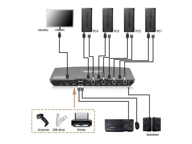 TESmart 4x1 HDMI KVM Switch 4K 3840x2160@60Hz 4:4:4 with 2 5ft KVM Cables USB 2.0 Control of 4 Computers/ Servers/ DVR (GRAY)